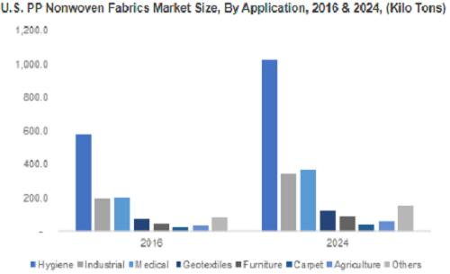 PP (Polypropylene) Nonwoven Fabrics Market