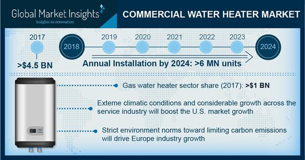 Commercial Water Heater Market