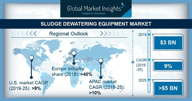 Sludge Dewatering Equipment Market is set to witness growth over