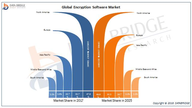 Global Encryption Software Market ? Industry Trends and Forecast to 2025