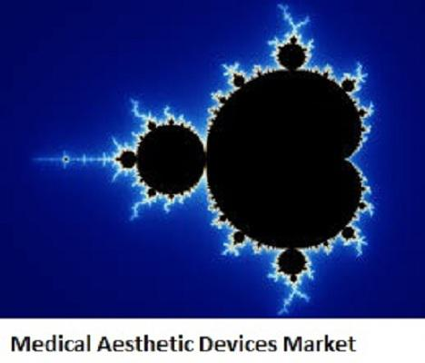 Medical Aesthetic Devices Market 2019 In-Depth Analysis