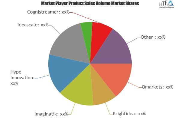 Innovation Management Platforms Market
