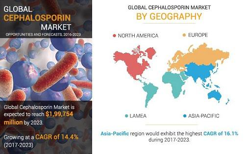 Cephalosporin Market Predicted to Show Remarkable Growth Till