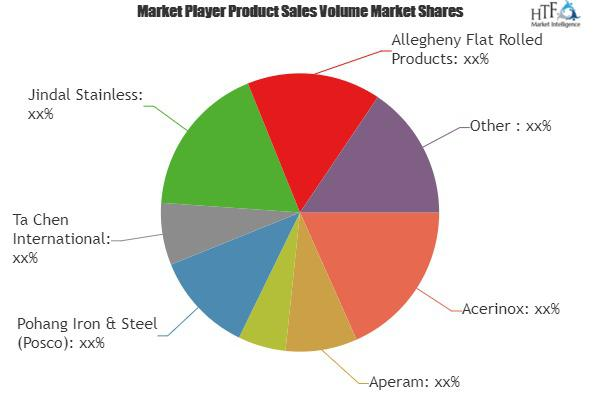 Stainless Steel Market to Witness Huge Growth by 2025 | Acerinox,