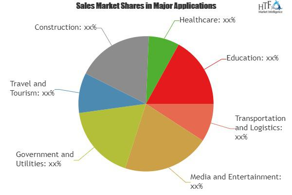 Global Commercial Vehicle Telematics Solution Market Size, Status and Forecast