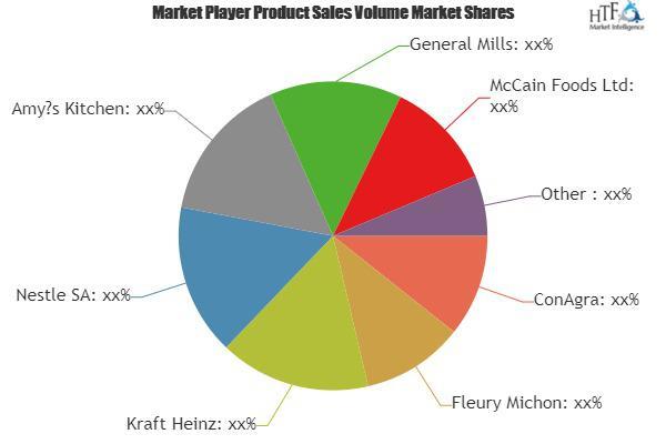 Frozen Prepared Foods Market Is Booming Worldwide | ConAgra,