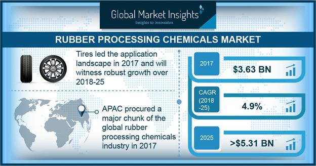 Rubber Processing Chemicals Market