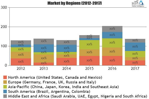 Inventory Management Software Market Is Booming Worldwide |
