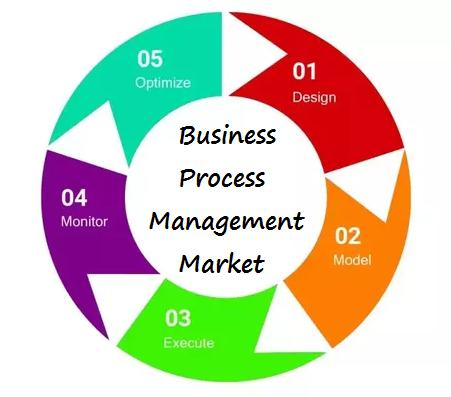 Business Process Management Market