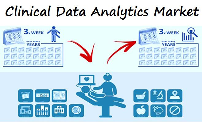 Clinical Data Analytics Market