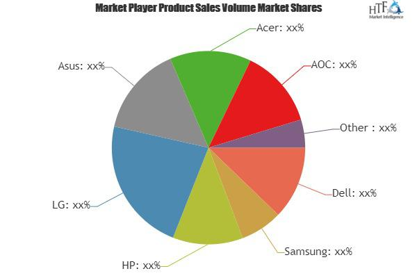 PC Monitor Market