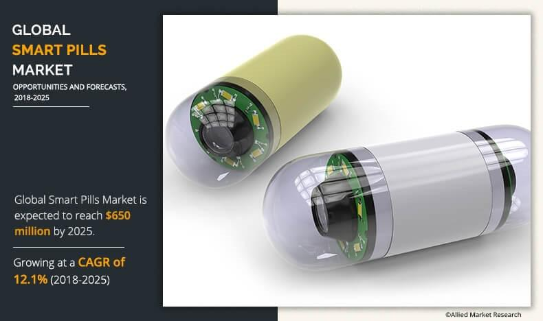 Smart Pills Market Likely to Emerge Over a Period of 2018 - 2025 |