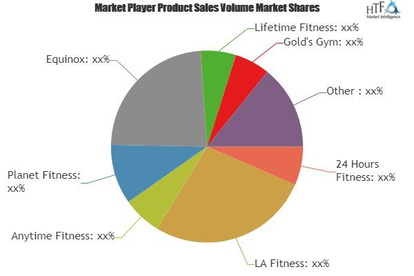 Fitness Equipment and Indoor Sports Centers Market