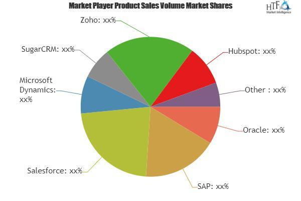 Customer Relationship Management (CRM) System Market