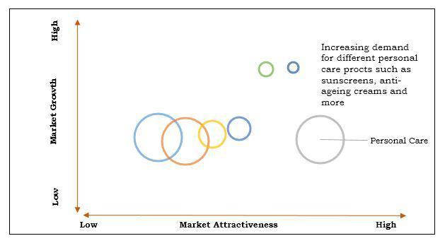 Silicone Oil Market