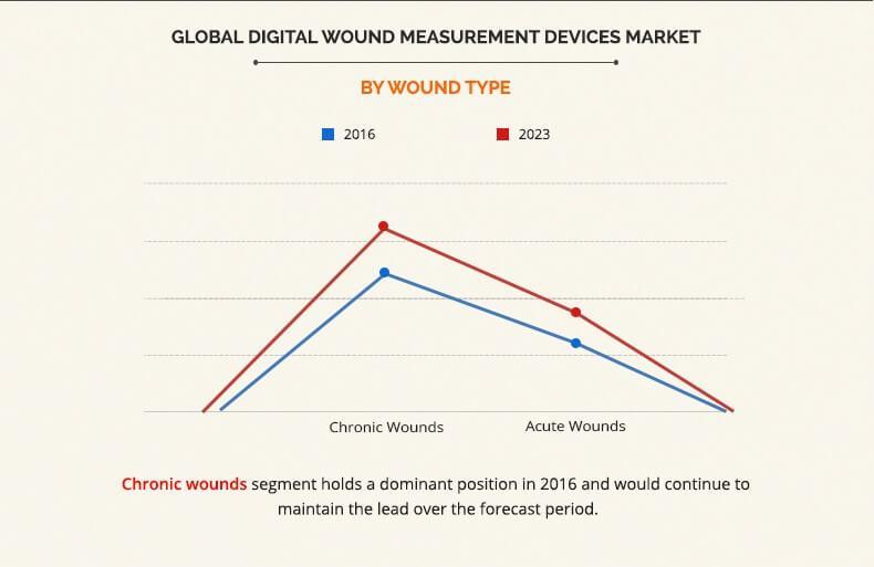 Digital Wound Measurement Devices Market