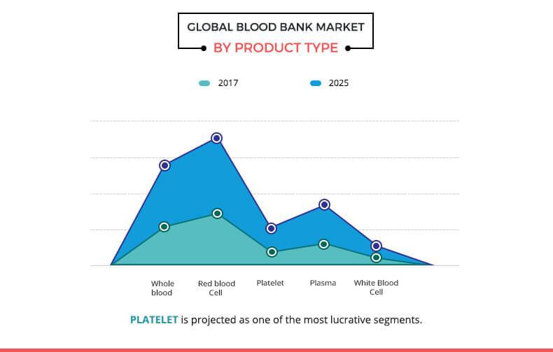 Blood Bank Market