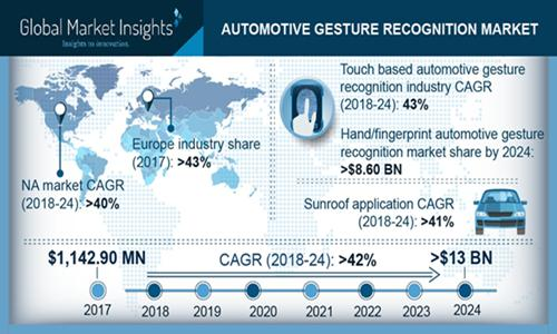 North America Automotive Gesture Recognition Market size will