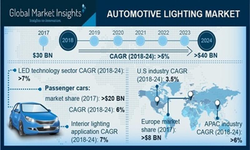 The U.S Automotive Lighting Market is expected to grow at 3.5%
