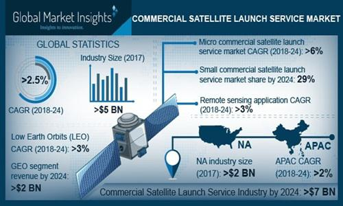 NA Commercial Satellite Launch Service Market is expected