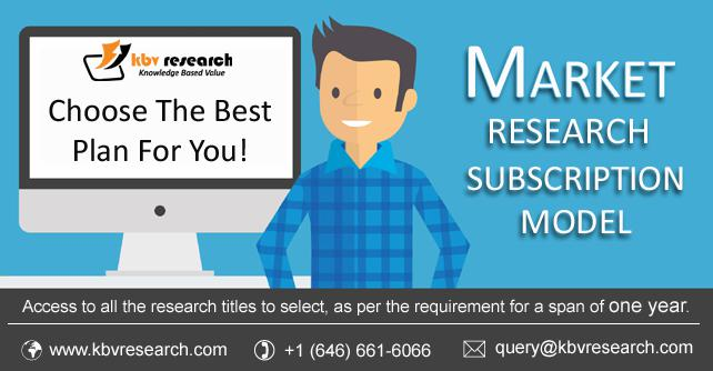 Research Subscription Model- KBV Research