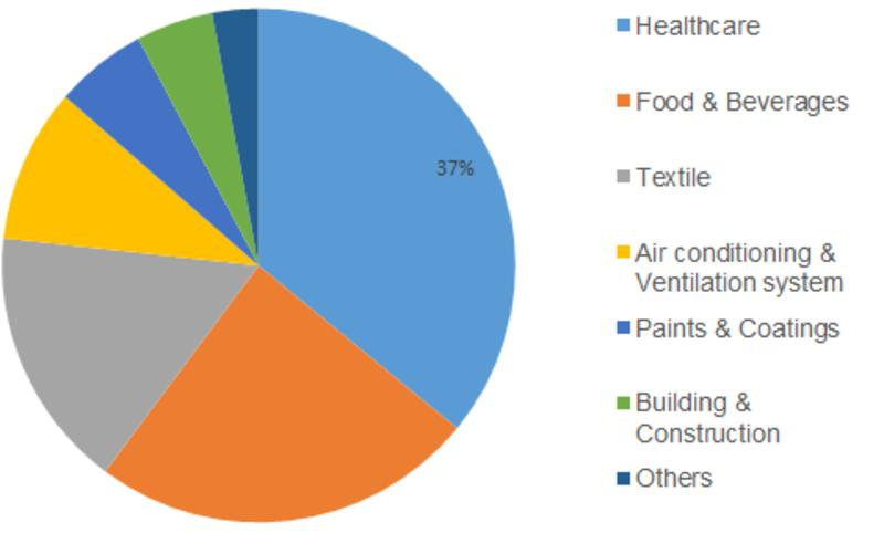 Surging Demand in the Healthcare Sector projected to lead the Global Anti-Microbial Powder Coating Market at a considerable CAGR