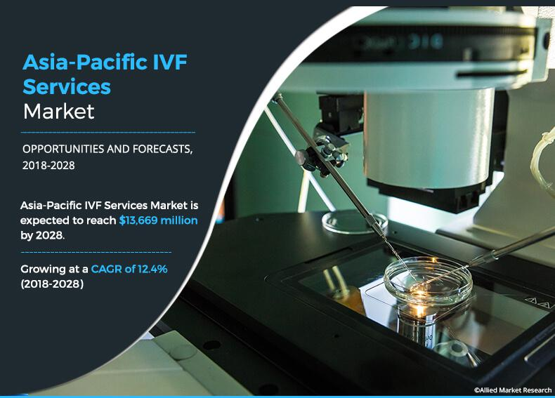Asia-Pacific IVF Services Market is Progressing At a CAGR