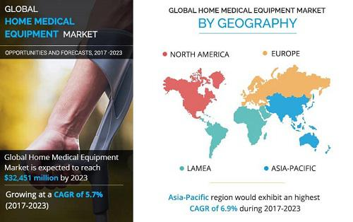 Home Medical Equipment Market is Expected to Grow US $ 32,451