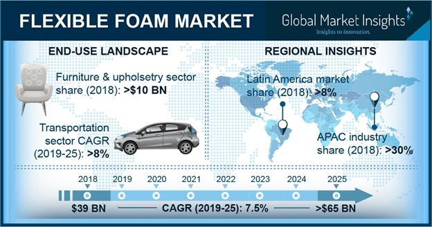 Flexible Foam Market