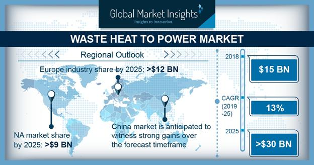 Waste Heat to Power Market