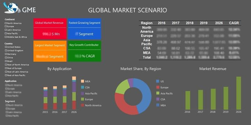 Global Geomarketing Market - GME Research & Consultants