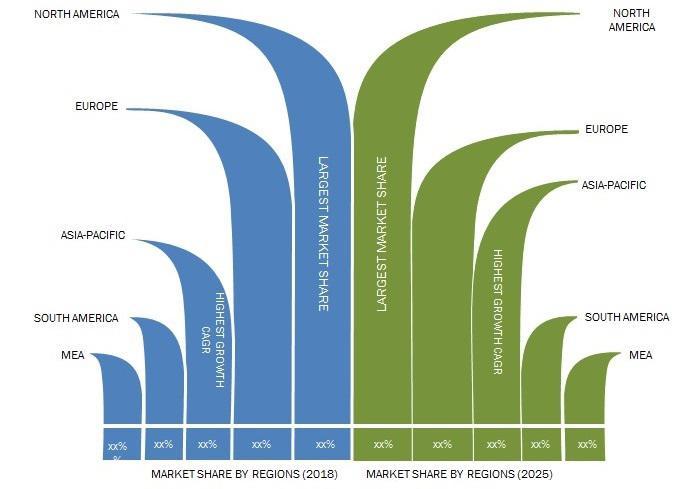 Top 10 Cloud Technology Market