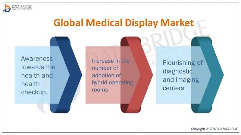Global Medical Display Market