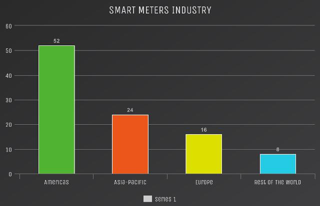 Smart Meters Market Growth Prospects 2022 and Projected to Reach