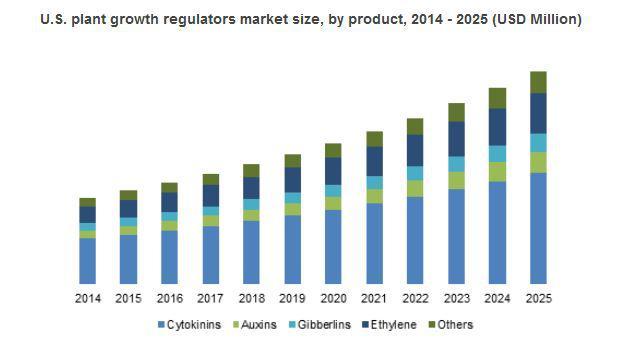 Plant Growth Regulators Market in organic farming trend to draw