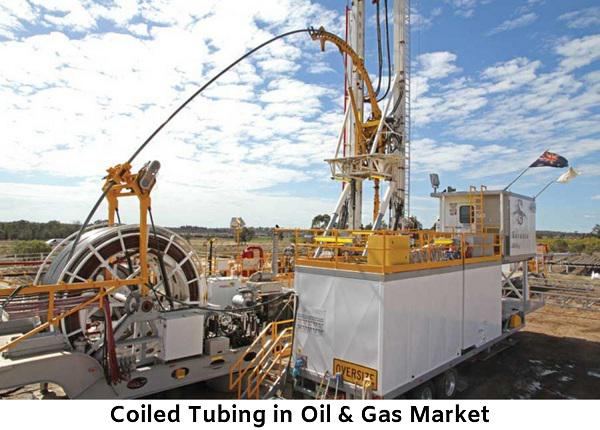 Coiled Tubing in Oil & Gas Market