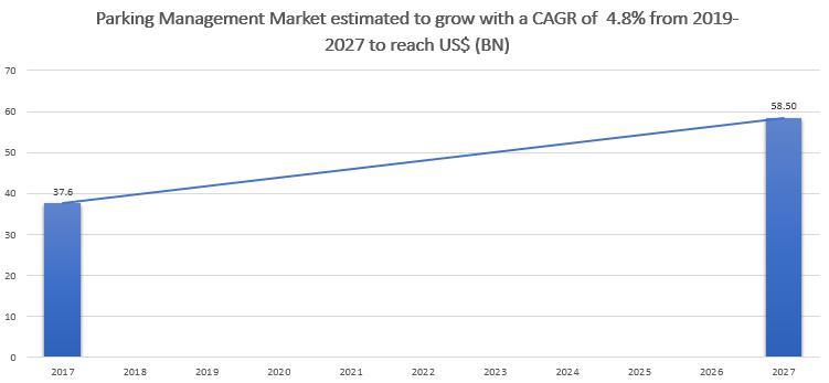 Parking Management Market to 2027