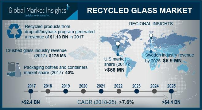 Recycled Glass Market