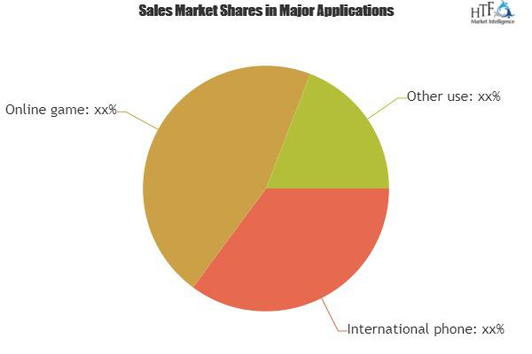 Voice Changing Software Market