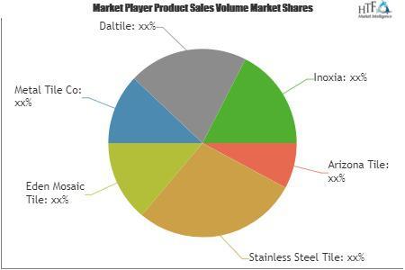 Stainless Steel Tile Market
