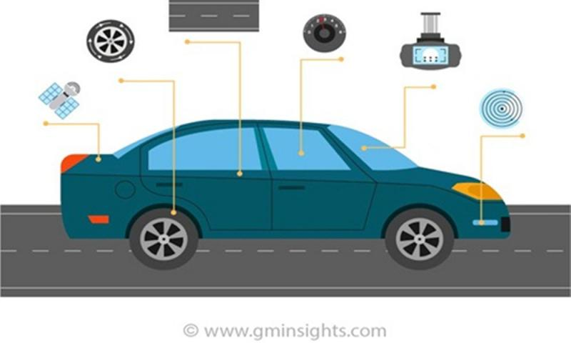 What's driving the Automatic Emergency Braking Market
