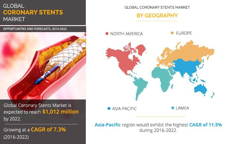 Coronary Stents Market Size (Value & Volume), Future Trends,