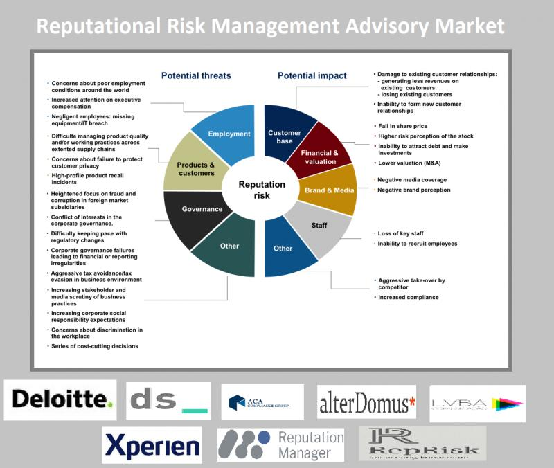 Reputational Risk Management Advisory Market