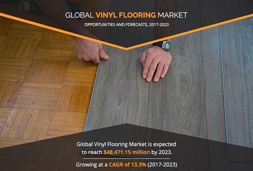 Vinyl Flooring Market
