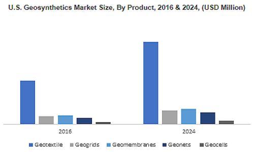 Geosynthetics Market