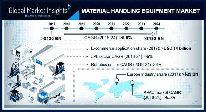 Material Handling Equipment Market