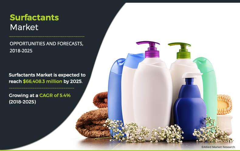 Surfactants Market
