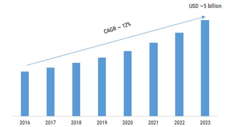 Geotechnical Instrumentation and Monitoring Market 2019