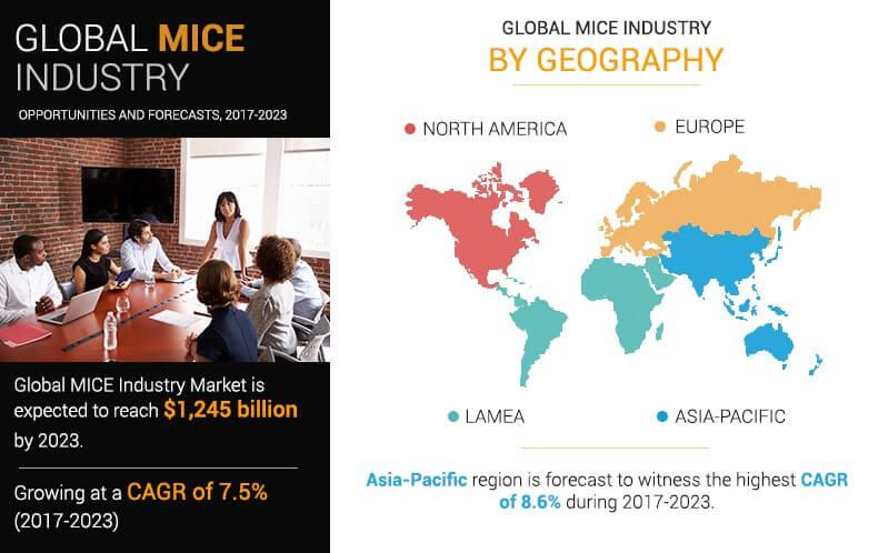 MICE Industry to Reach $1,245 Billion, Globally, by 2023 at 7.5%