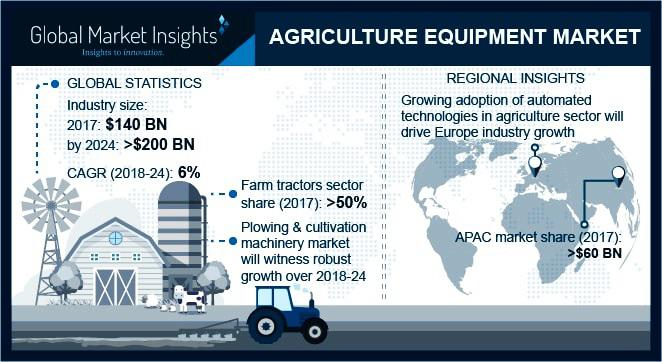 Agriculture Machinery (Equipment)  Market